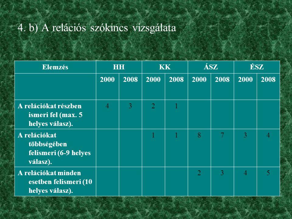 4. b) A relációs szókincs vizsgálata