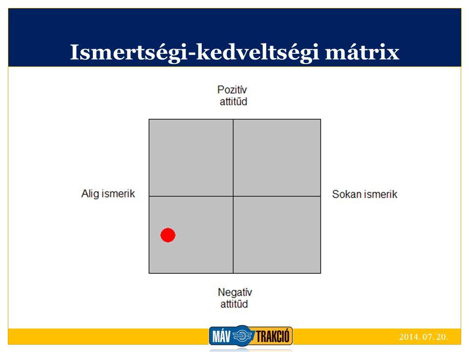 Ismertségi-kedveltségi mátrix