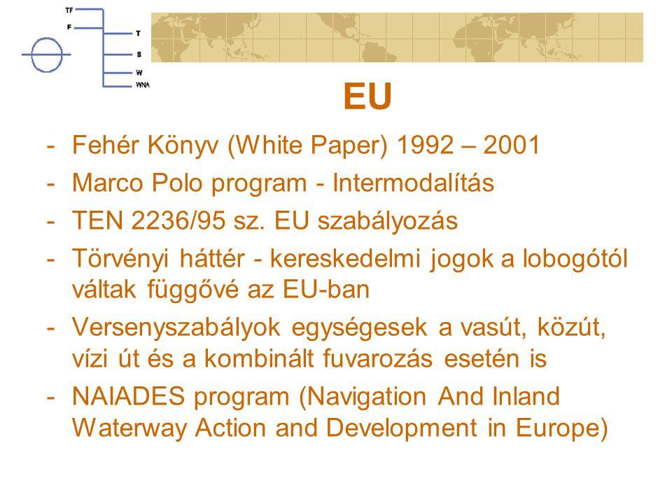 EU Fehér Könyv (White Paper) 1992 – 2001