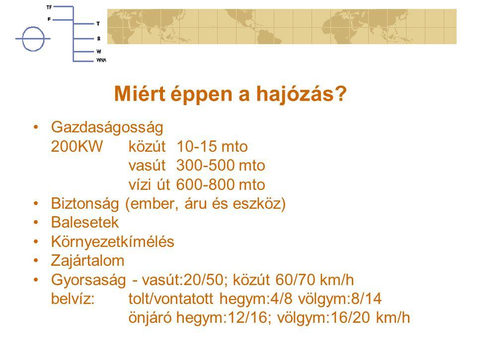 Miért éppen a hajózás Gazdaságosság 200KW közút 10-15 mto