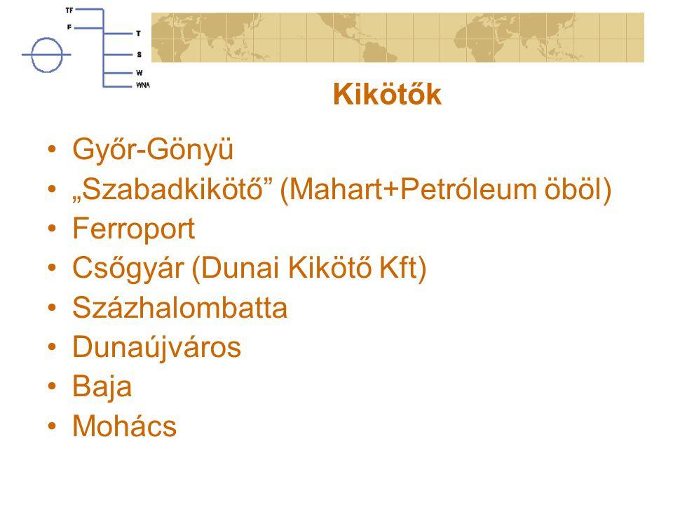 """Kikötők Győr-Gönyü. """"Szabadkikötő (Mahart+Petróleum öböl) Ferroport. Csőgyár (Dunai Kikötő Kft)"""