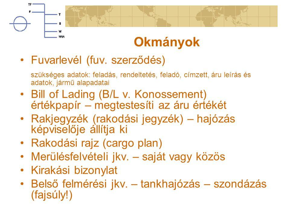Okmányok Fuvarlevél (fuv. szerződés)