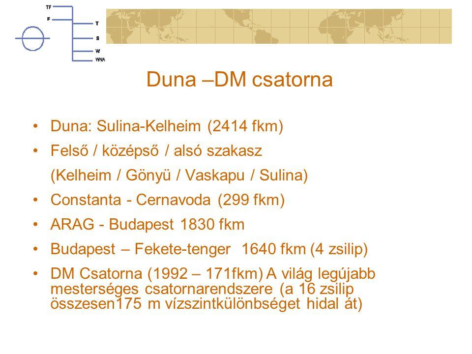 Duna –DM csatorna Duna: Sulina-Kelheim (2414 fkm)