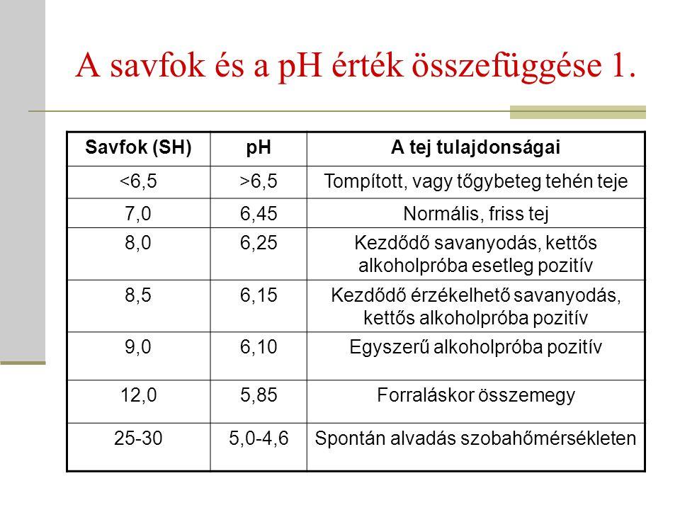A savfok és a pH érték összefüggése 1.