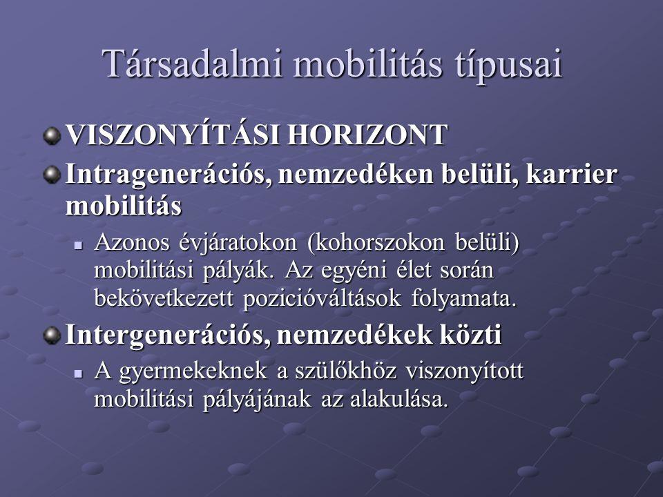 Társadalmi mobilitás típusai
