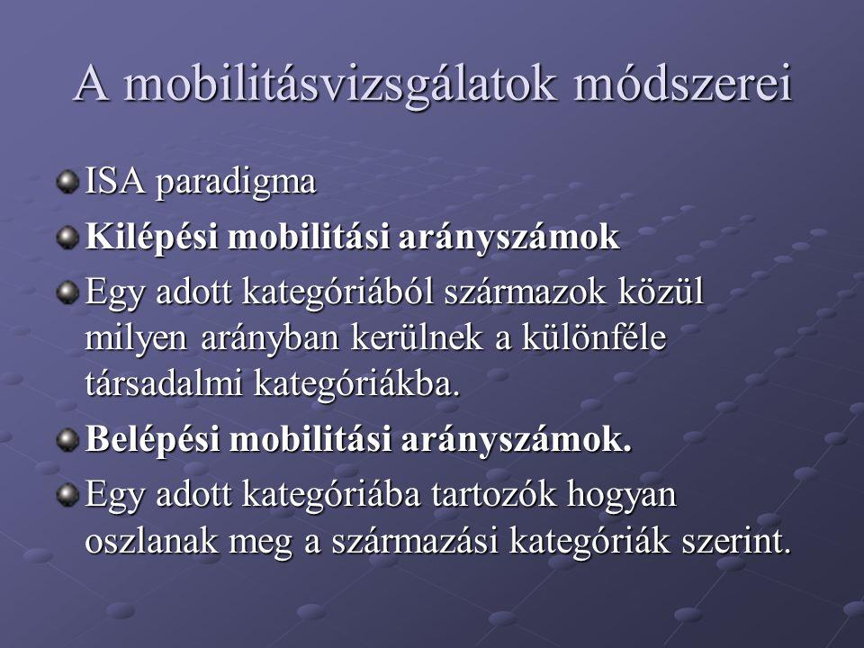 A mobilitásvizsgálatok módszerei