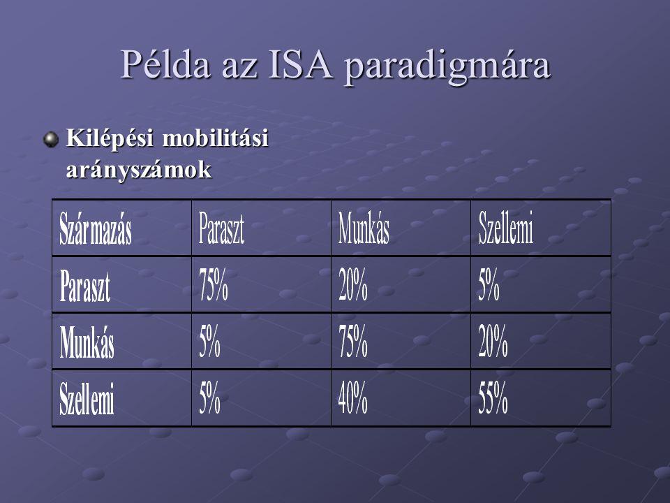 Példa az ISA paradigmára