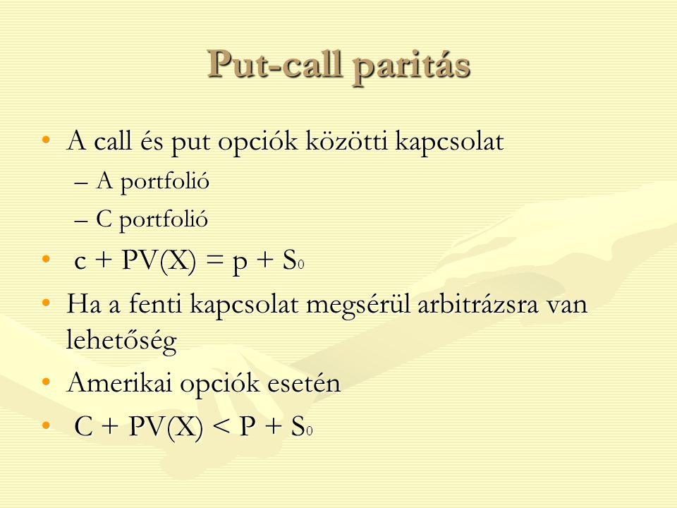 Put-call paritás A call és put opciók közötti kapcsolat