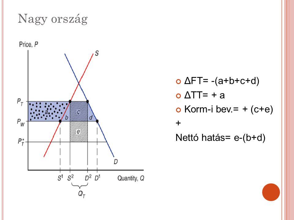 Nagy ország ΔFT= -(a+b+c+d) ΔTT= + a Korm-i bev.= + (c+e) +