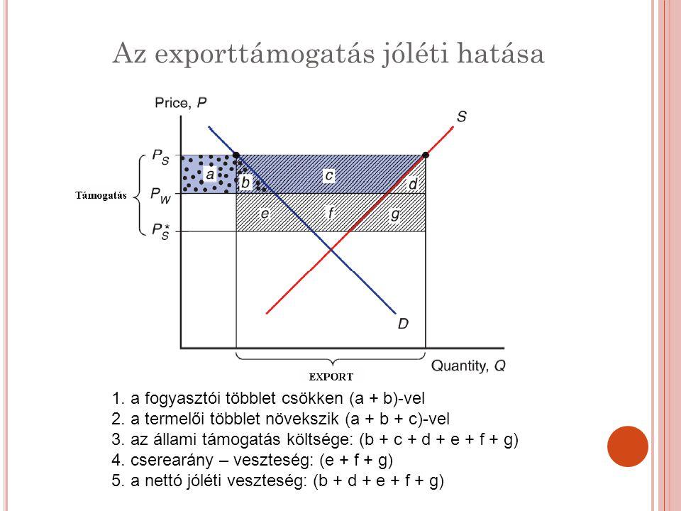 Az exporttámogatás jóléti hatása