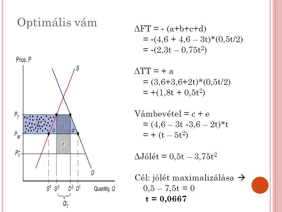 Optimális vám ΔFT = - (a+b+c+d) = -(4,6 + 4,6 – 3t)*(0,5t/2)