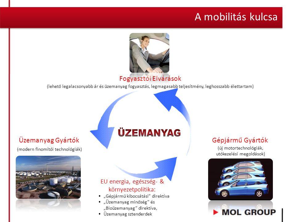 ÜZEMANYAG A mobilitás kulcsa Fogyasztói Elvárások Üzemanyag Gyártók