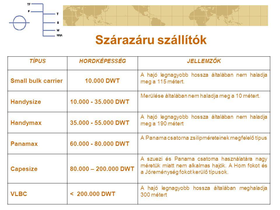 Szárazáru szállítók Small bulk carrier 10.000 DWT Handysize
