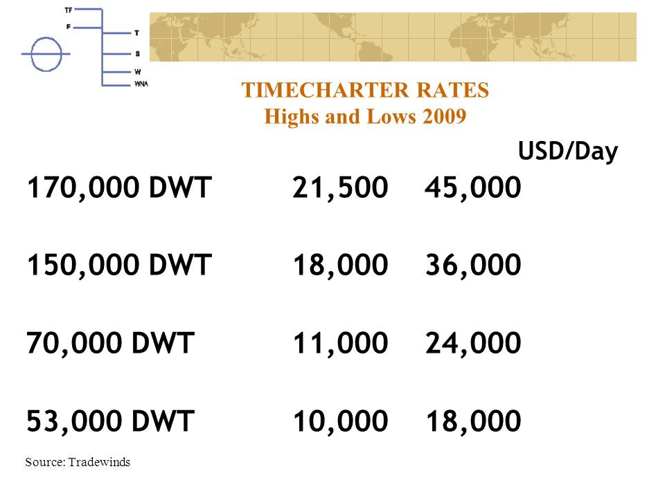 TIMECHARTER RATES Highs and Lows 2009