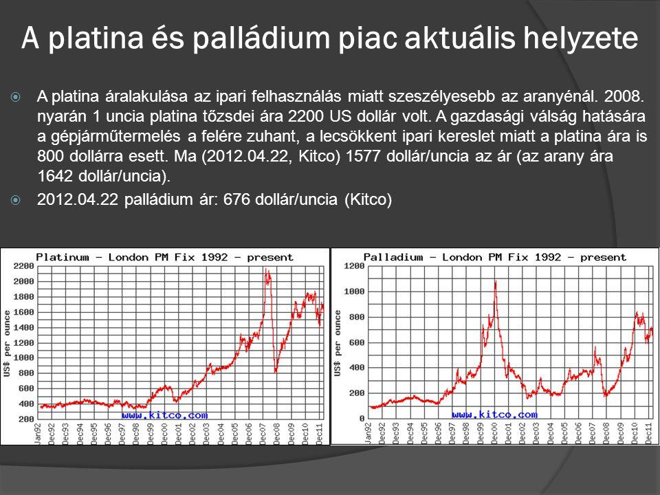 A platina és palládium piac aktuális helyzete