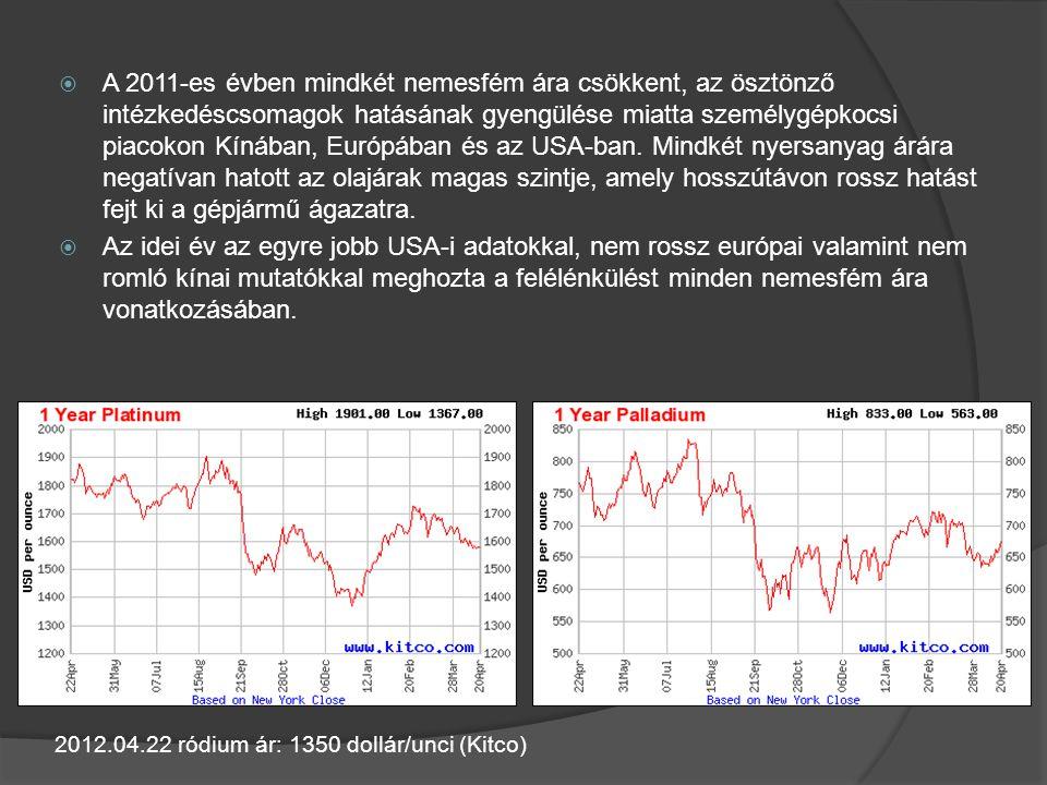 A 2011-es évben mindkét nemesfém ára csökkent, az ösztönző intézkedéscsomagok hatásának gyengülése miatta személygépkocsi piacokon Kínában, Európában és az USA-ban. Mindkét nyersanyag árára negatívan hatott az olajárak magas szintje, amely hosszútávon rossz hatást fejt ki a gépjármű ágazatra.
