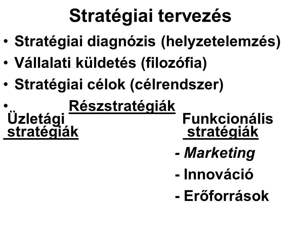 Stratégiai tervezés Stratégiai diagnózis (helyzetelemzés)