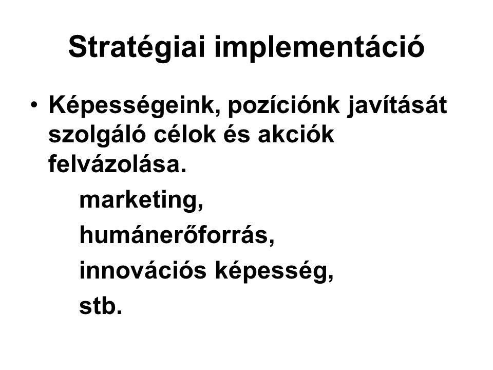 Stratégiai implementáció