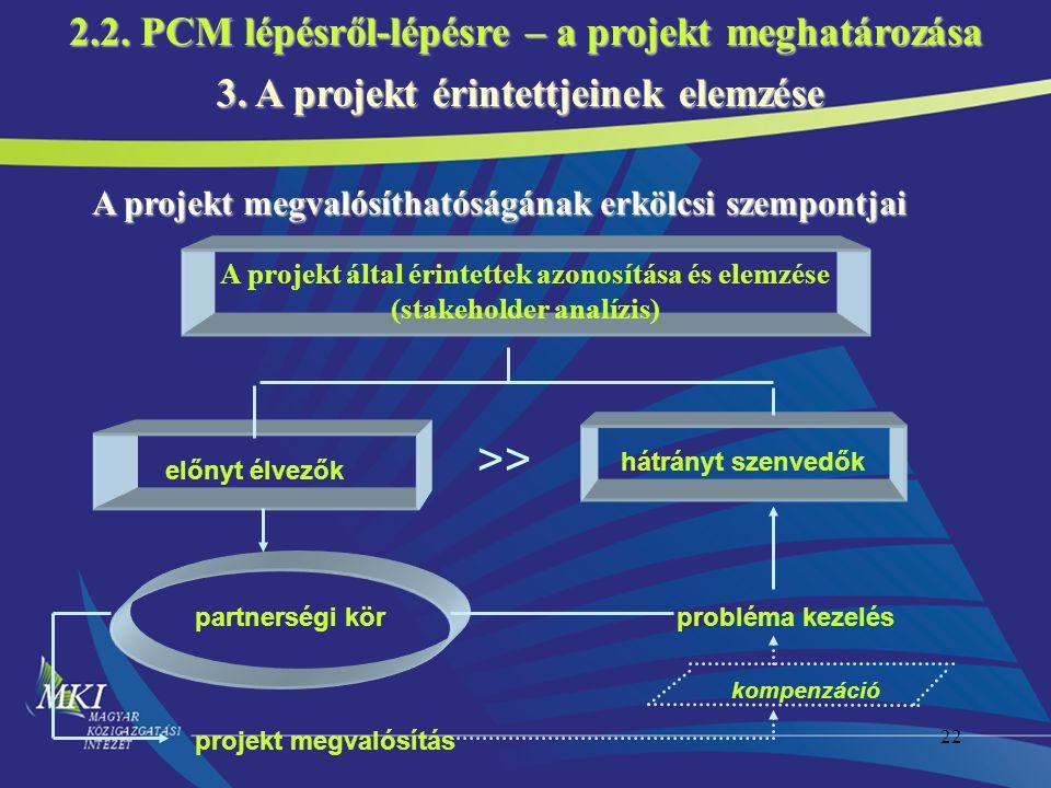 >> 2.2. PCM lépésről-lépésre – a projekt meghatározása