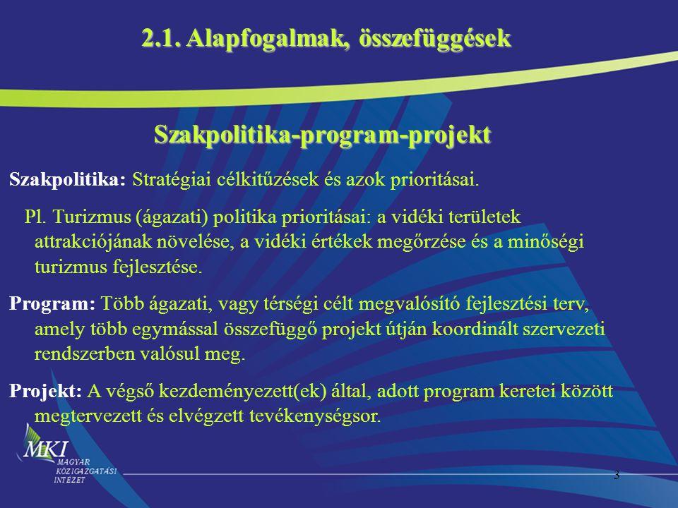 Szakpolitika-program-projekt