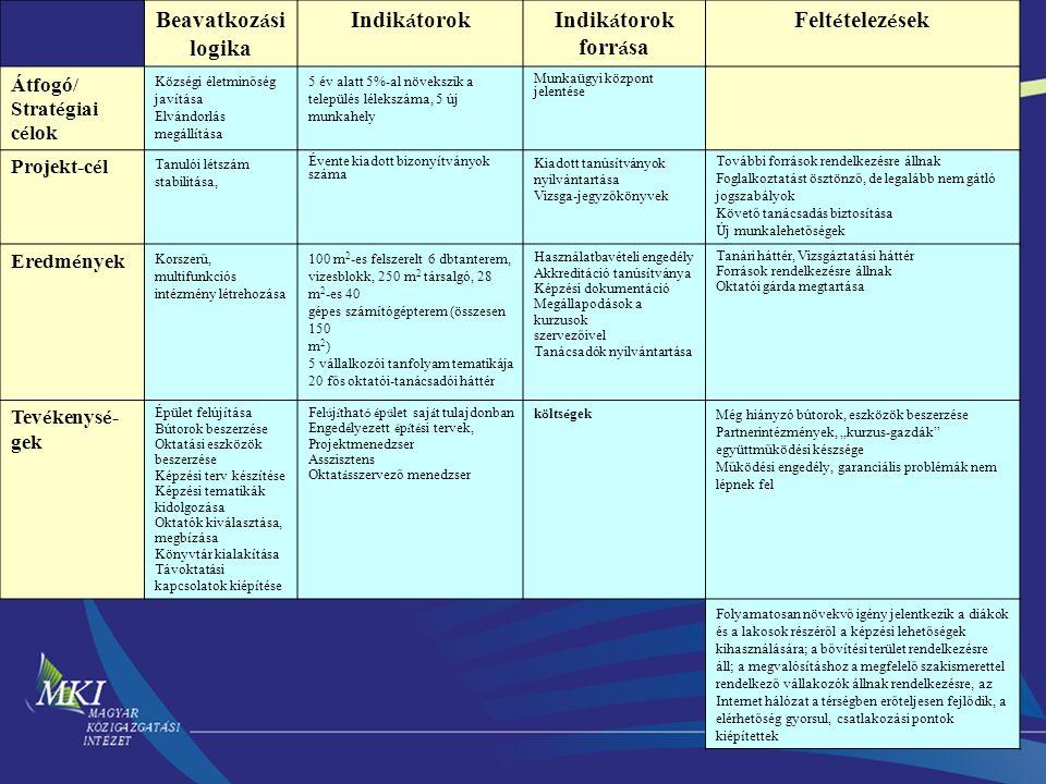 Beavatkozási logika Indikátorok Indikátorok forrása Feltételezések