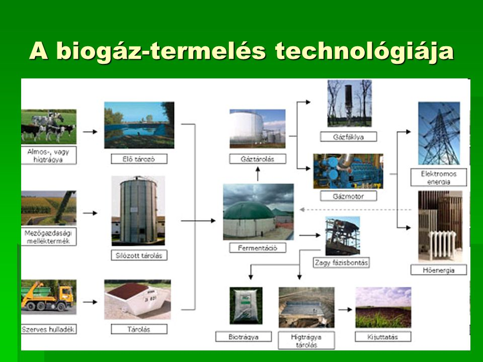 A biogáz-termelés technológiája