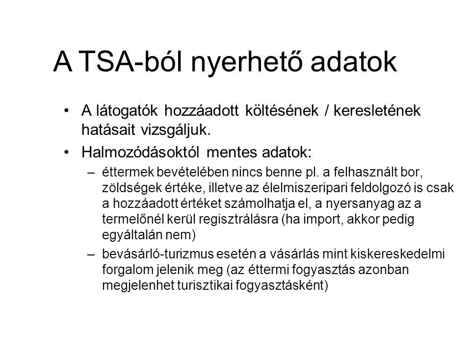 A TSA-ból nyerhető adatok