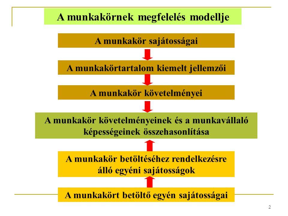 A munkakörnek megfelelés modellje