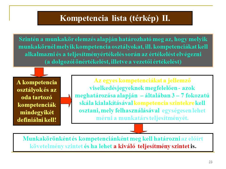 Kompetencia lista (térkép) II.