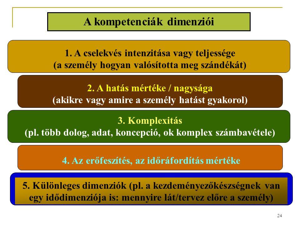 A kompetenciák dimenziói 4. Az erőfeszítés, az időráfordítás mértéke