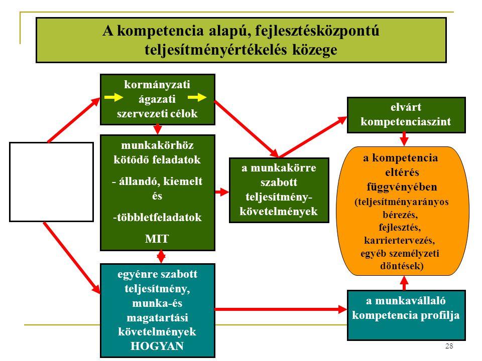 A kompetencia alapú, fejlesztésközpontú teljesítményértékelés közege