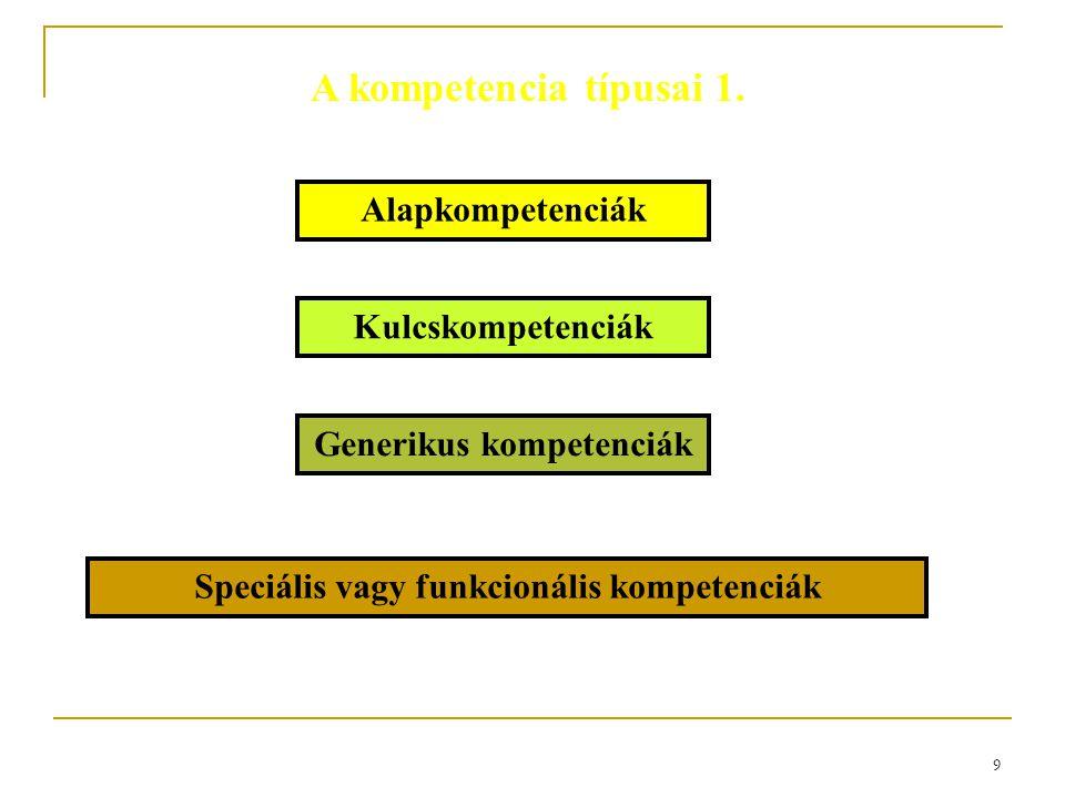 Generikus kompetenciák Speciális vagy funkcionális kompetenciák