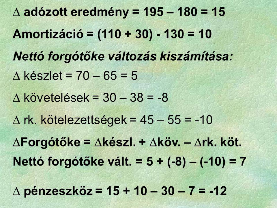 ∆ adózott eredmény = 195 – 180 = 15 Amortizáció = (110 + 30) - 130 = 10. Nettó forgótőke változás kiszámítása: