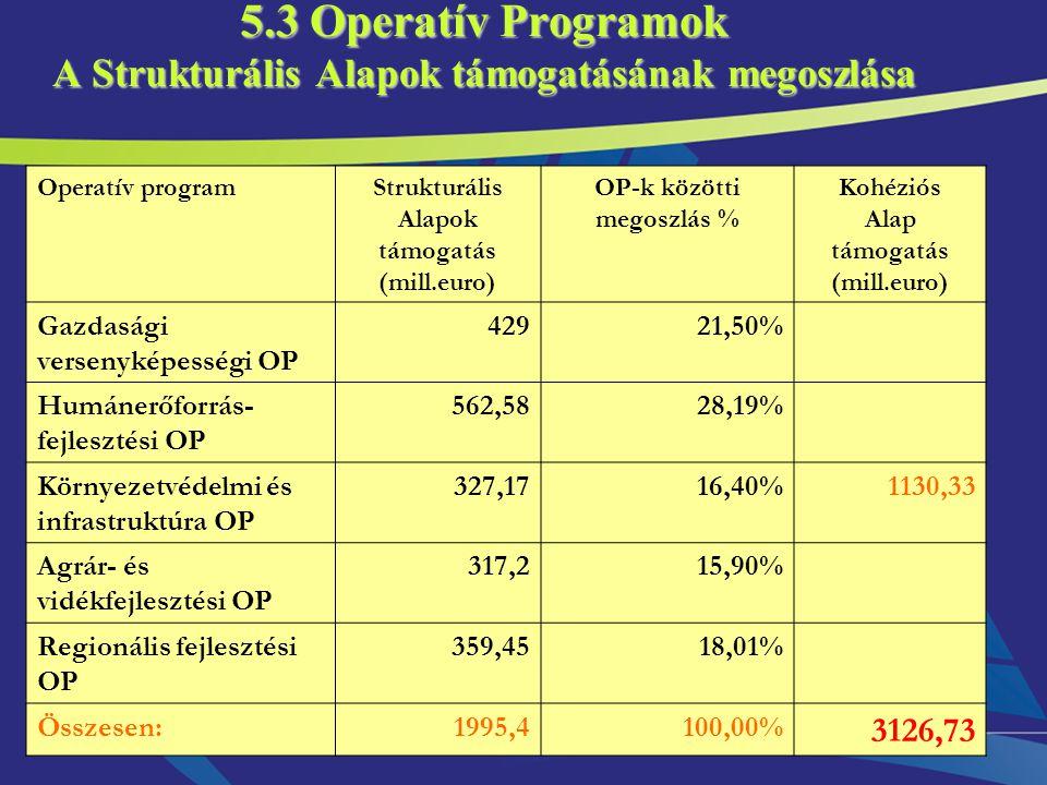 5.3 Operatív Programok A Strukturális Alapok támogatásának megoszlása