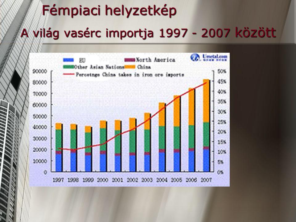 Fémpiaci helyzetkép A világ vasérc importja 1997 - 2007 között