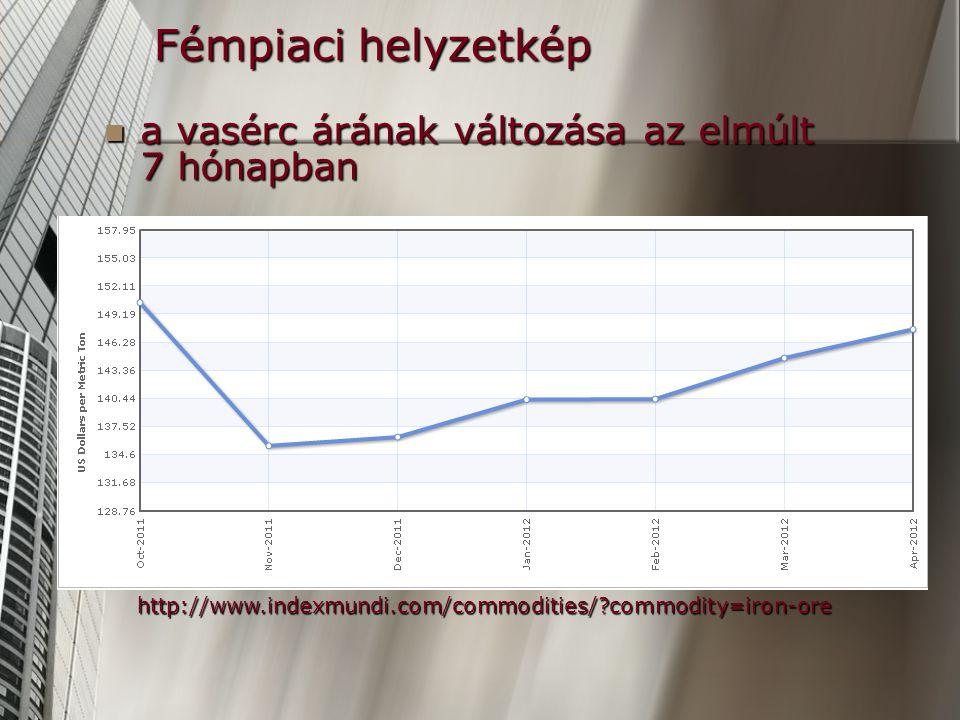 Fémpiaci helyzetkép a vasérc árának változása az elmúlt 7 hónapban