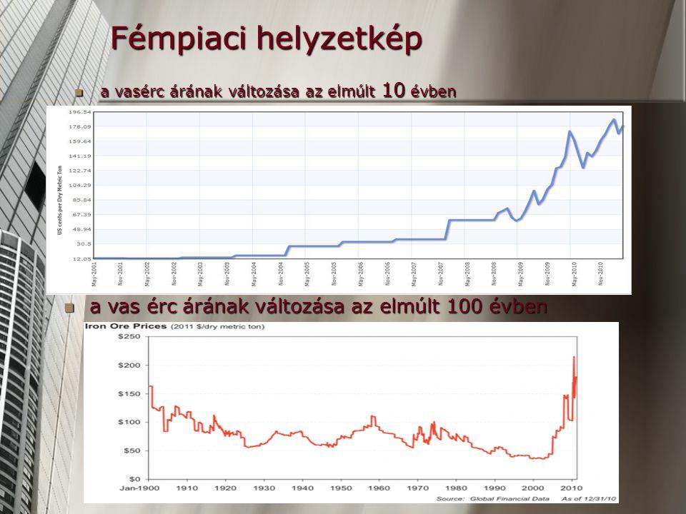 Fémpiaci helyzetkép a vas érc árának változása az elmúlt 100 évben