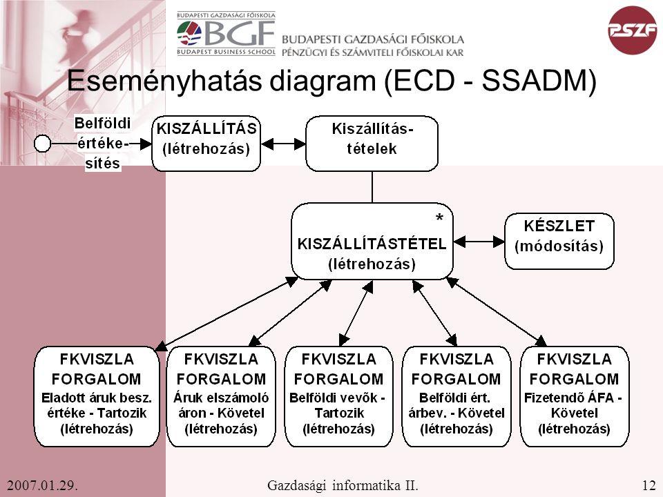 Eseményhatás diagram (ECD - SSADM)