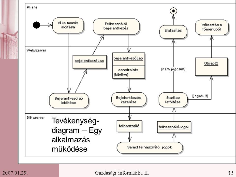 Tevékenység-diagram – Egy alkalmazás működése
