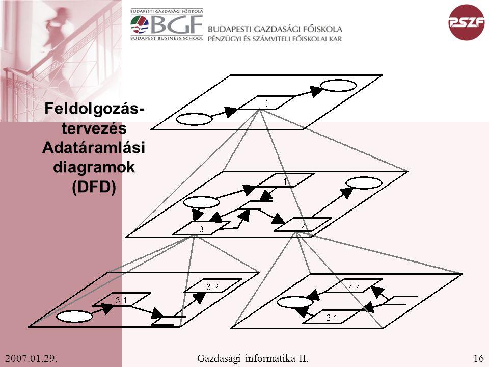 Feldolgozás-tervezés Adatáramlási diagramok (DFD)