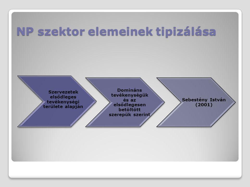 NP szektor elemeinek tipizálása