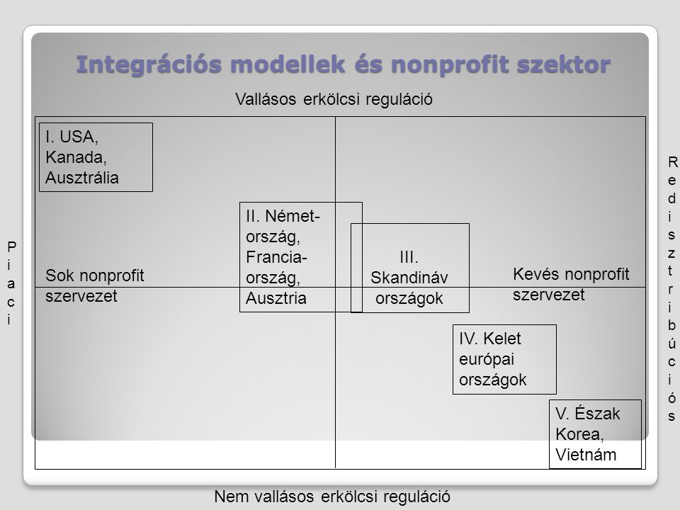 Integrációs modellek és nonprofit szektor
