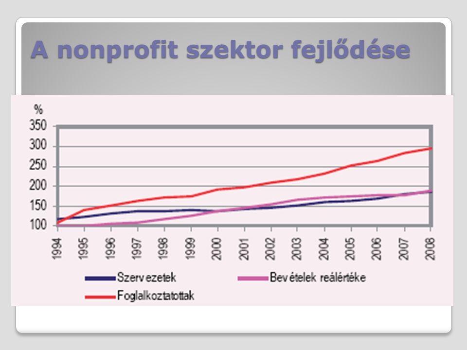 A nonprofit szektor fejlődése