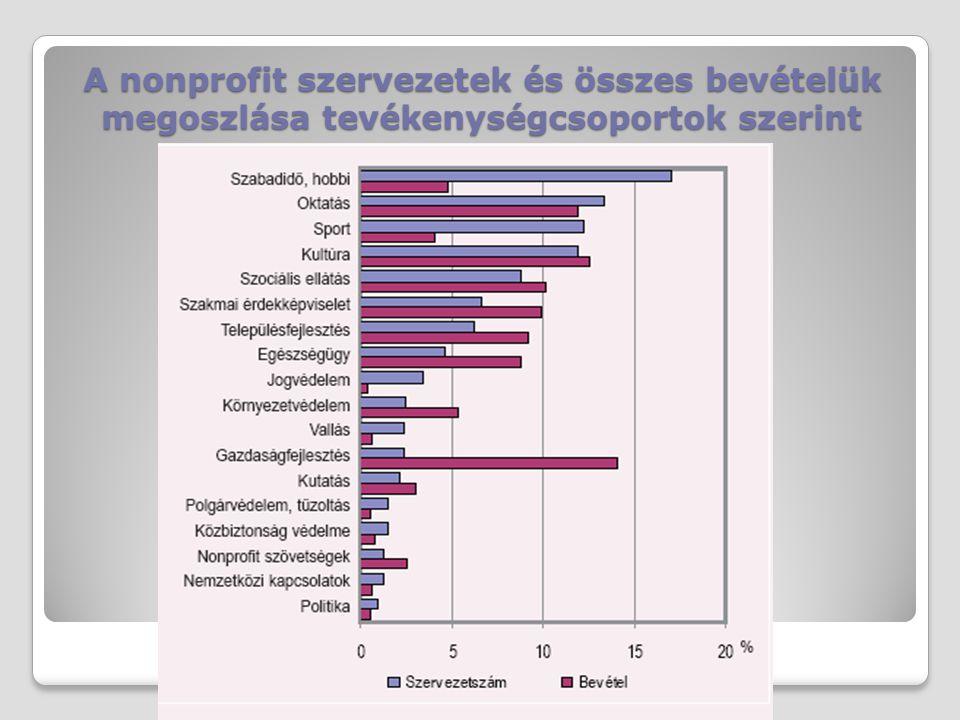 A nonprofit szervezetek és összes bevételük megoszlása tevékenységcsoportok szerint