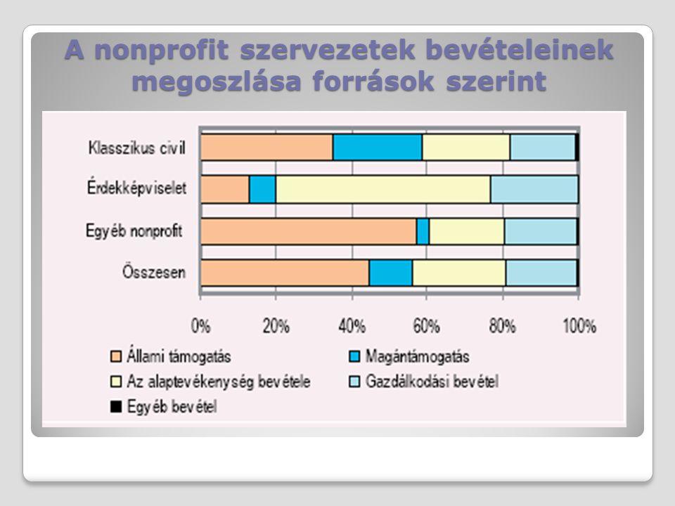 A nonprofit szervezetek bevételeinek megoszlása források szerint