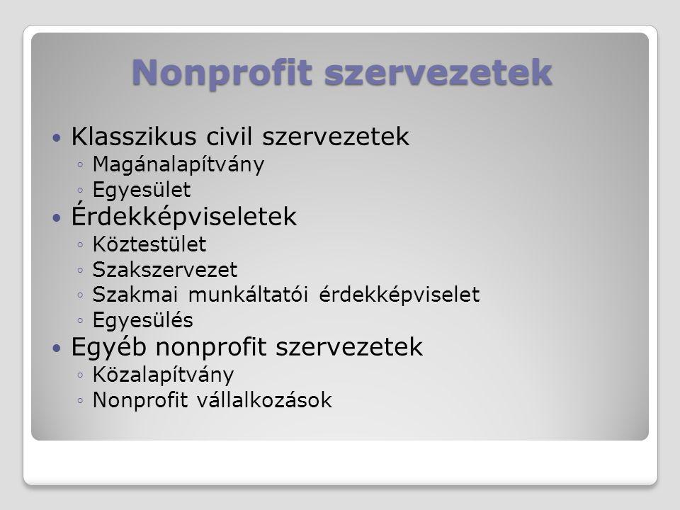 Nonprofit szervezetek