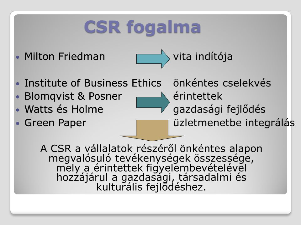CSR fogalma Milton Friedman Institute of Business Ethics