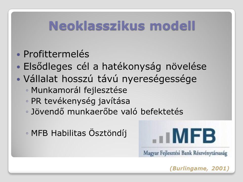Neoklasszikus modell Profittermelés