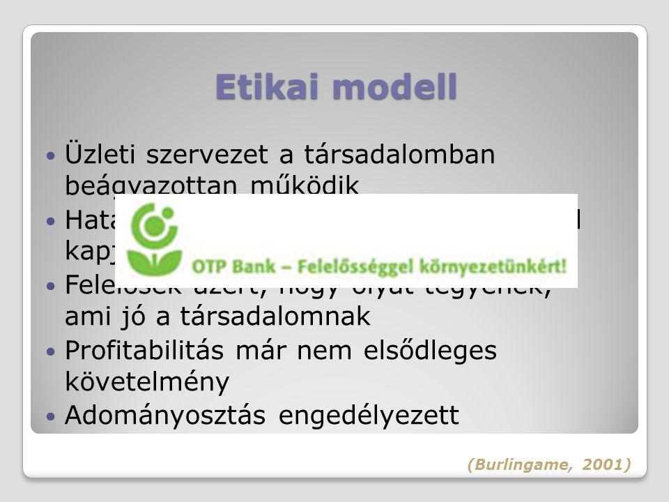Etikai modell Üzleti szervezet a társadalomban beágyazottan működik
