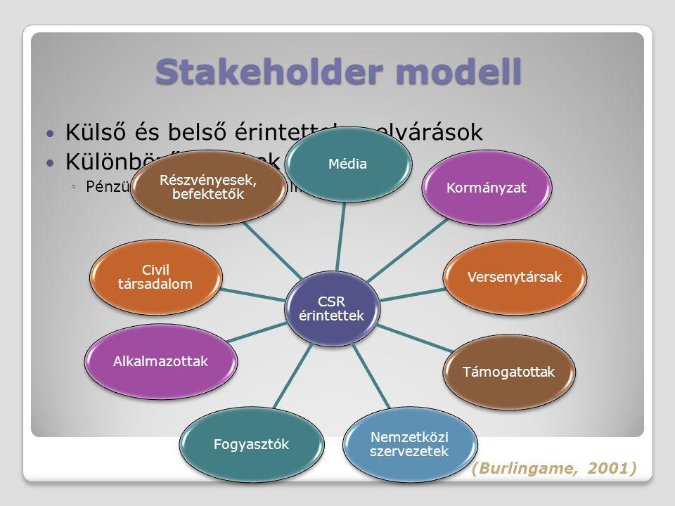 Stakeholder modell Külső és belső érintettek – elvárások